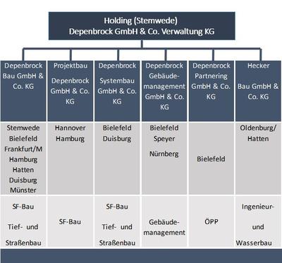 Organigram of the Depenbrock Group