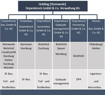 Organigramm der Depenbrock Gruppe
