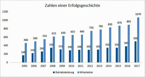 Entwicklung der Mitarbeiter- und Umsatzzahlen von 2012 bis 2017